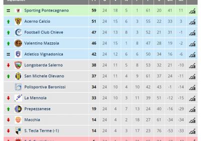 classifica finale 2015-2016